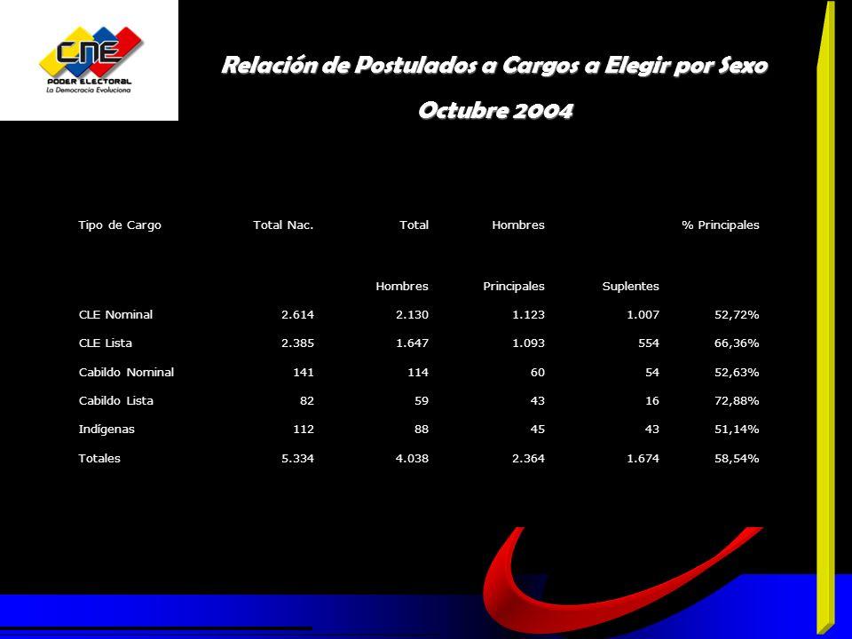 Relación de Postulados a Cargos a Elegir por Sexo Octubre 2004 Tipo de CargoTotal Nac.TotalHombres% Principales HombresPrincipalesSuplentes CLE Nominal2.614 2.130 1.123 1.00752,72% CLE Lista2.3851.6471.09355466,36% Cabildo Nominal141114605452,63% Cabildo Lista8259431672,88% Indígenas11288454351,14% Totales5.334 4.038 2.364 1.67458,54%