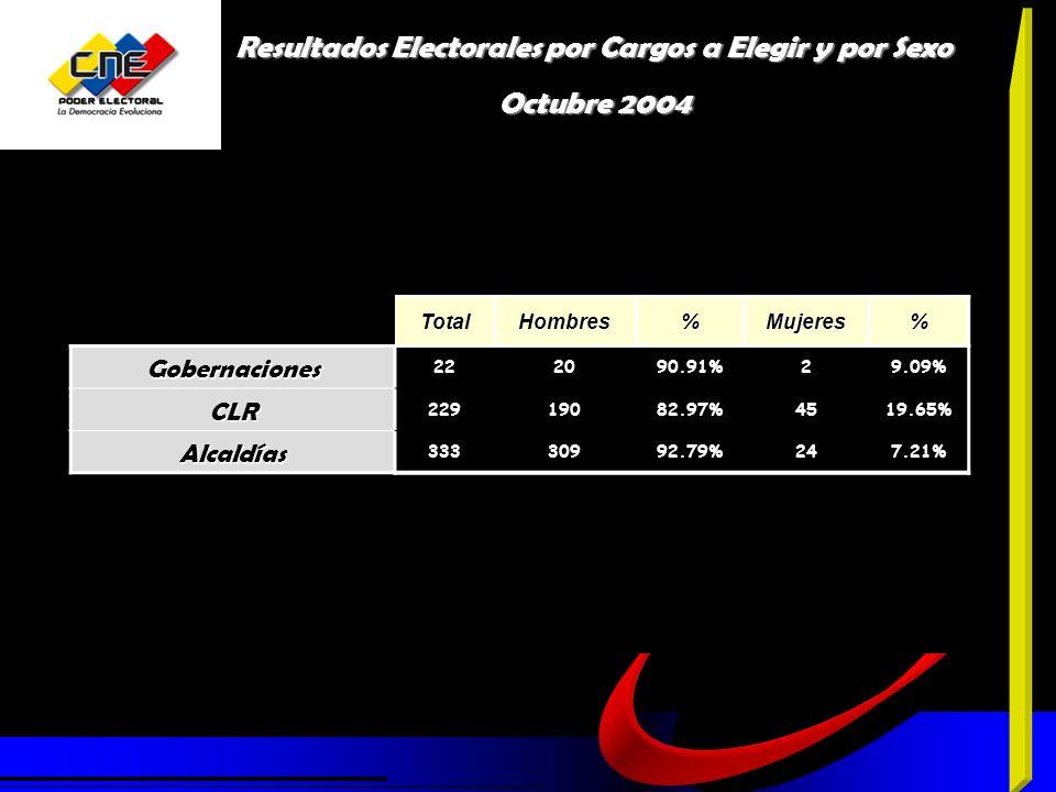 TotalHombres%Mujeres%Gobernaciones 222090.91%29.09% CLR 22919082.97%4519.65% Alcaldías 33330992.79%247.21% Resultados Electorales por Cargos a Elegir y por Sexo Octubre 2004