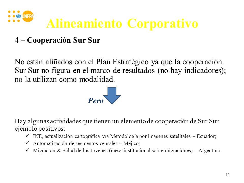 Alineamiento Corporativo 4 – Cooperación Sur Sur No están aliñados con el Plan Estratégico ya que la cooperación Sur Sur no figura en el marco de resultados (no hay indicadores); no la utilizan como modalidad.