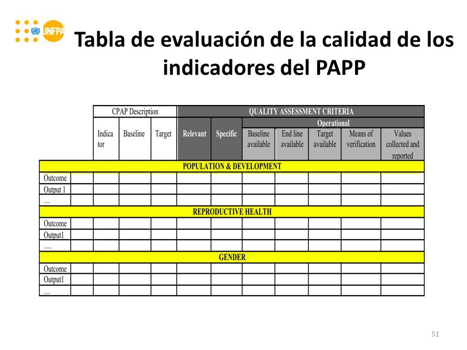 Tabla de evaluación de la calidad de los indicadores del PAPP 51