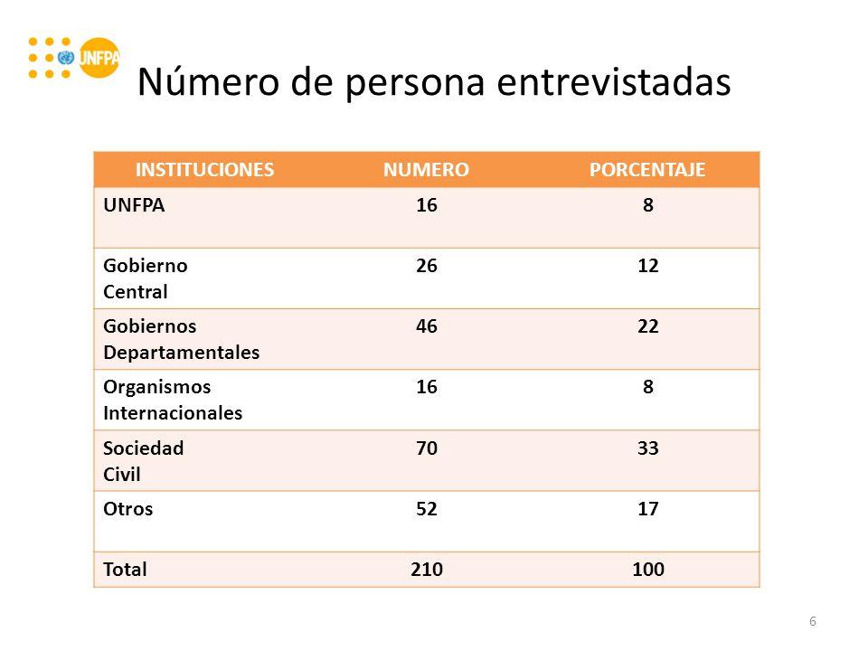 Número de persona entrevistadas INSTITUCIONESNUMEROPORCENTAJE UNFPA168 Gobierno Central 2612 Gobiernos Departamentales 4622 Organismos Internacionales 168 Sociedad Civil 7033 Otros5217 Total210100 6