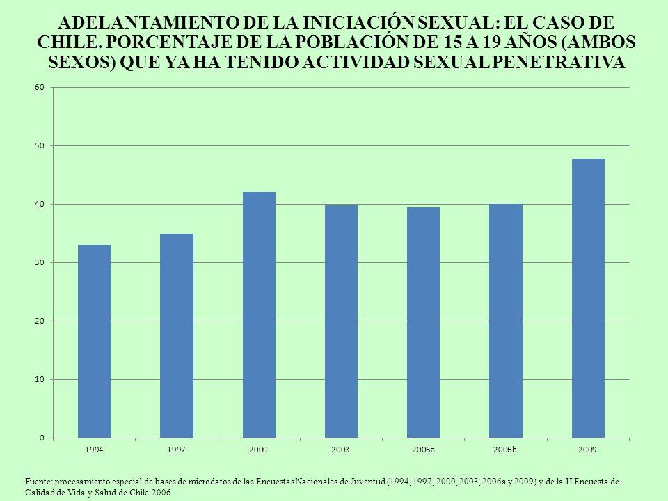 ADELANTAMIENTO DE LA INICIACIÓN SEXUAL: EL CASO DE CHILE. PORCENTAJE DE LA POBLACIÓN DE 15 A 19 AÑOS (AMBOS SEXOS) QUE YA HA TENIDO ACTIVIDAD SEXUAL P