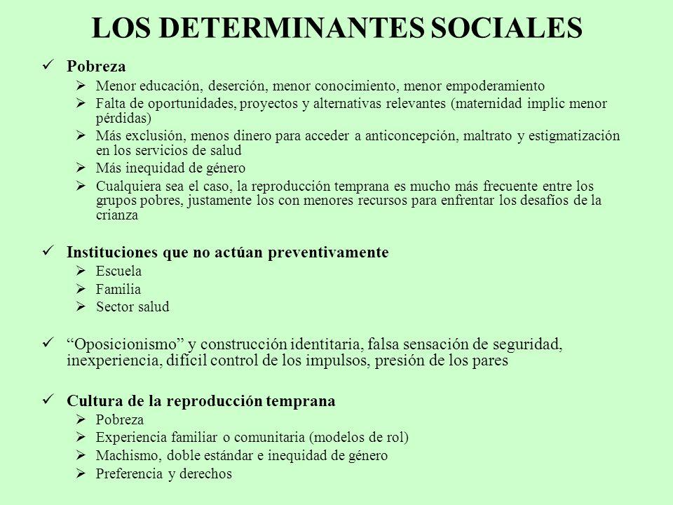 LOS DETERMINANTES SOCIALES Pobreza Menor educación, deserción, menor conocimiento, menor empoderamiento Falta de oportunidades, proyectos y alternativ