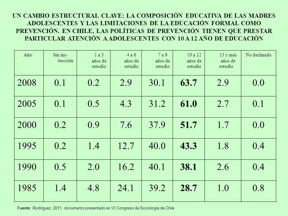 UN CAMBIO ESTRUCTURAL CLAVE: LA COMPOSICIÓN EDUCATIVA DE LAS MADRES ADOLESCENTES Y LAS LIMITACIONES DE LA EDUCACIÓN FORMAL COMO PREVENCIÓN. EN CHILE,
