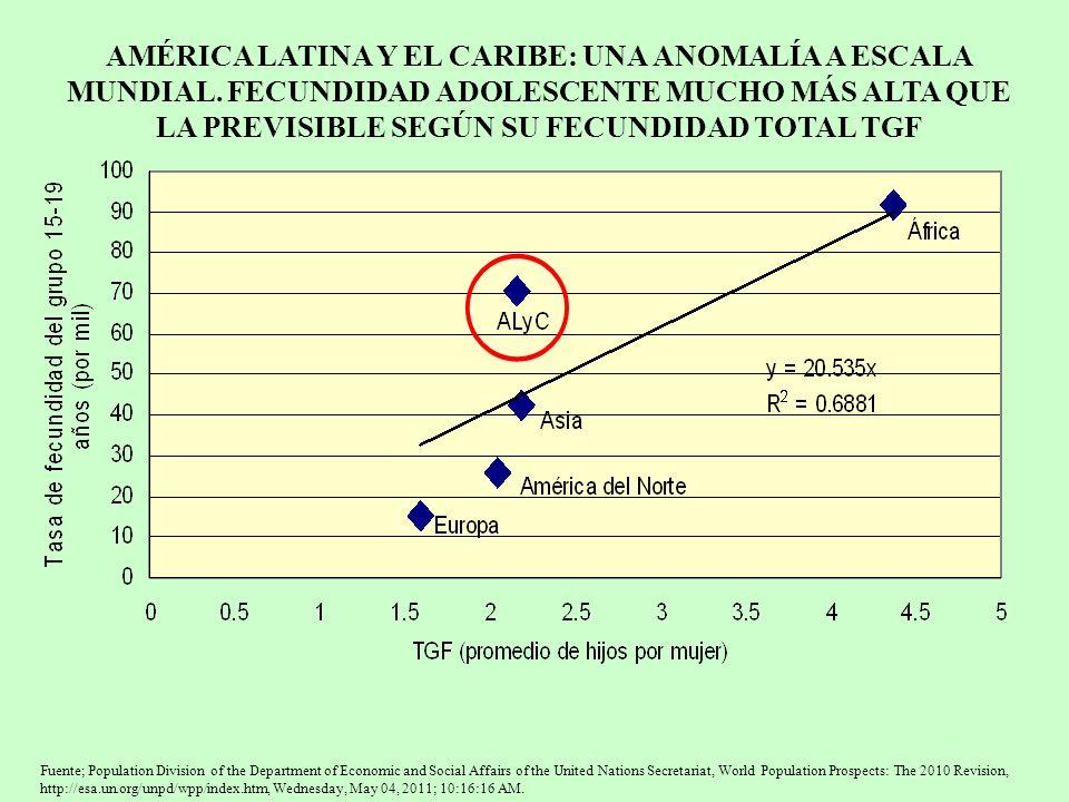 AMÉRICA LATINA Y EL CARIBE: UNA ANOMALÍA A ESCALA MUNDIAL. FECUNDIDAD ADOLESCENTE MUCHO MÁS ALTA QUE LA PREVISIBLE SEGÚN SU FECUNDIDAD TOTAL TGF Fuent