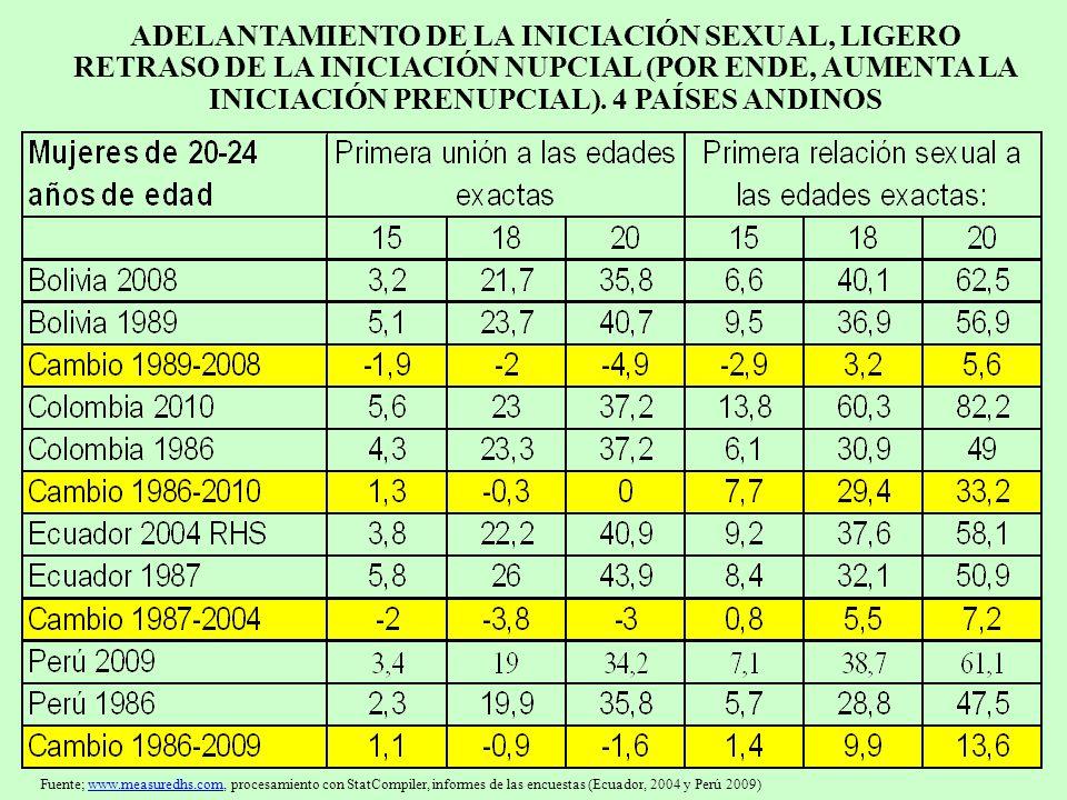 ADELANTAMIENTO DE LA INICIACIÓN SEXUAL: EL CASO DE CHILE.