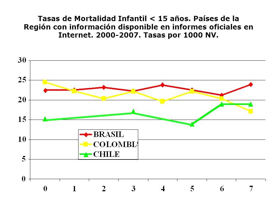 Tasas de Mortalidad Infantil < 15 años. Países de la Región con información disponible en informes oficiales en Internet. 2000-2007. Tasas por 1000 NV