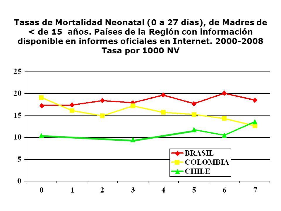 Tasas de Mortalidad Neonatal (0 a 27 días), de Madres de < de 15 años. Países de la Región con información disponible en informes oficiales en Interne