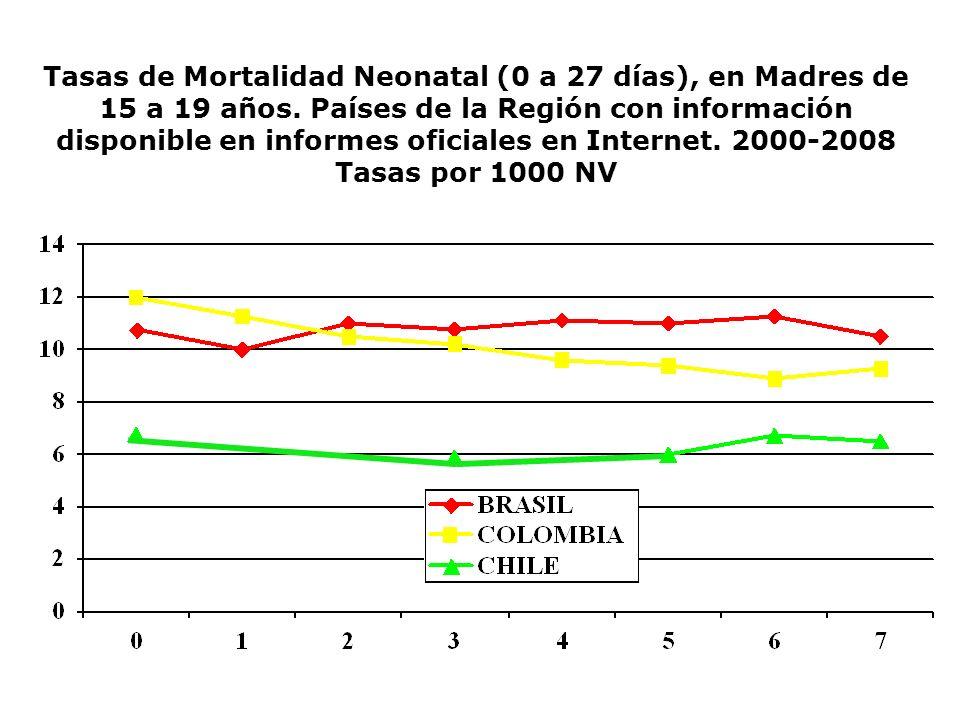 Tasas de Mortalidad Neonatal (0 a 27 días), en Madres de 15 a 19 años. Países de la Región con información disponible en informes oficiales en Interne