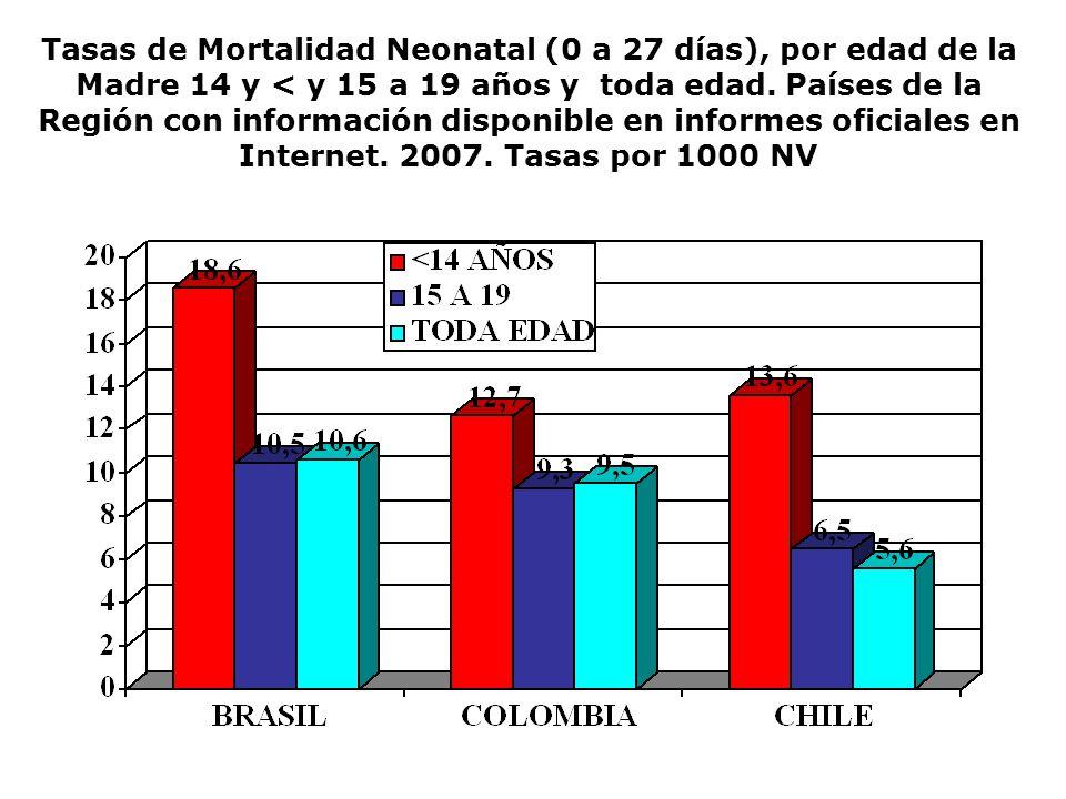 Tasas de Mortalidad Neonatal (0 a 27 días), por edad de la Madre 14 y < y 15 a 19 años y toda edad. Países de la Región con información disponible en