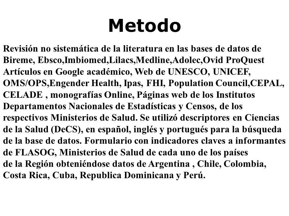 Metodo Revisión no sistemática de la literatura en las bases de datos de Bireme, Ebsco,Imbiomed,Lilacs,Medline,Adolec,Ovid ProQuest Artículos en Googl