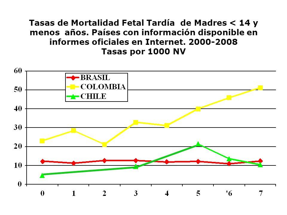 Tasas de Mortalidad Fetal Tardía de Madres < 14 y menos años. Países con información disponible en informes oficiales en Internet. 2000-2008 Tasas por