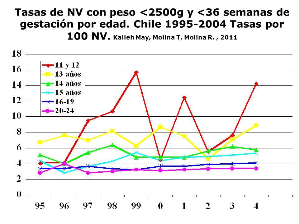 Tasas de NV con peso <2500g y <36 semanas de gestación por edad. Chile 1995-2004 Tasas por 100 NV. Kaileh May, Molina T, Molina R., 2011