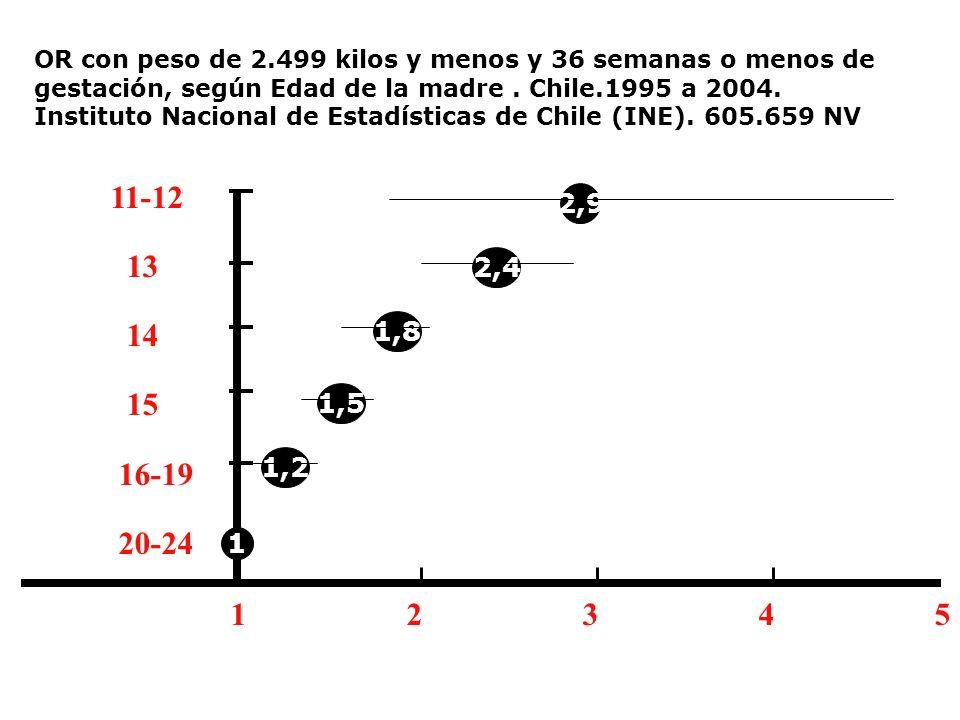 1 2 3 4 5 11-12 13 14 15 16-19 20-24 1,5 1,8 2,4 2,9 1 1,2 OR con peso de 2.499 kilos y menos y 36 semanas o menos de gestación, según Edad de la madr