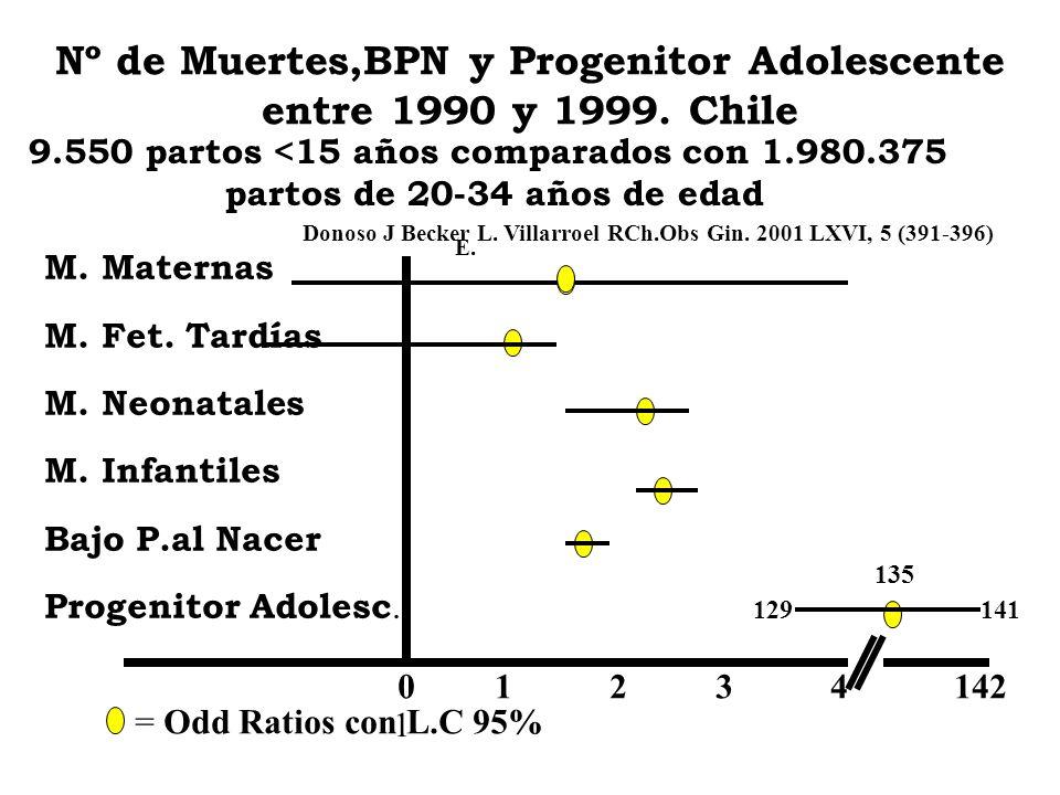 Nº de Muertes,BPN y Progenitor Adolescente entre 1990 y 1999. Chile M. Maternas M. Fet. Tardías M. Neonatales M. Infantiles Bajo P.al Nacer Progenitor