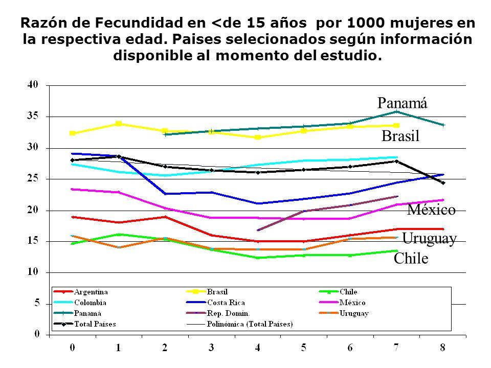 Razón de Fecundidad en <de 15 años por 1000 mujeres en la respectiva edad. Paises selecionados según información disponible al momento del estudio. Pa