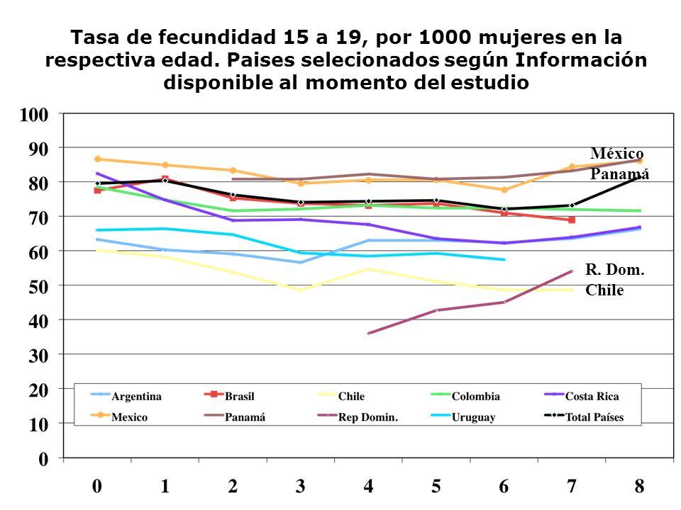 Tasa de fecundidad 15 a 19, por 1000 mujeres en la respectiva edad. Paises selecionados según Información disponible al momento del estudio México Pan