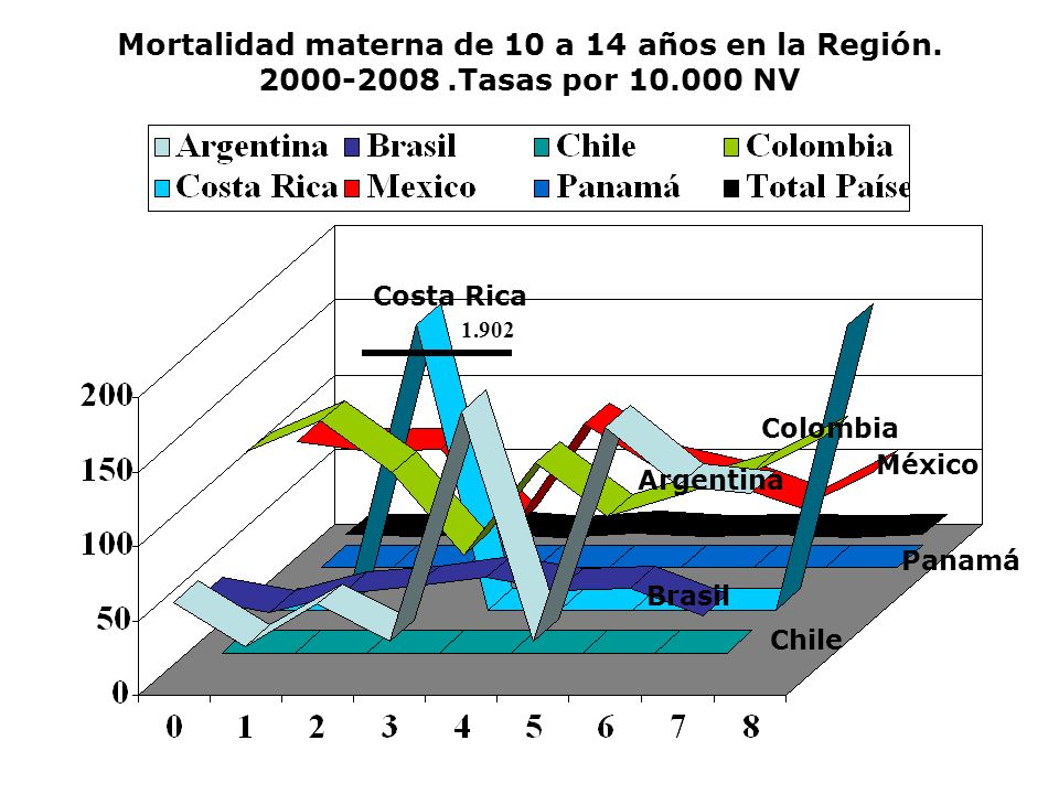 Mortalidad materna de 15 a 19 años en la Región. 2000-2008.Tasas por 10.000 NV