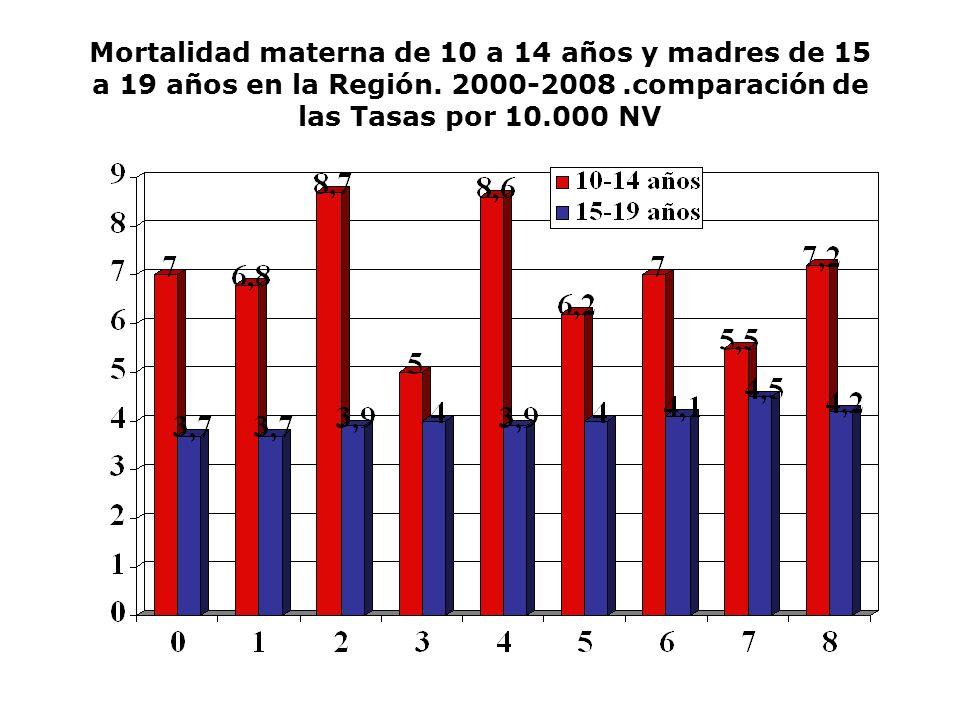 Mortalidad materna de 10 a 14 años y madres de 15 a 19 años en la Región. 2000-2008.comparación de las Tasas por 10.000 NV