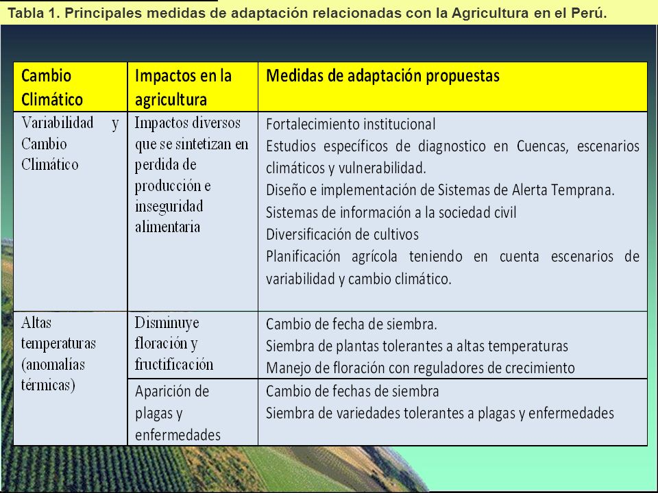 Tabla 1. Principales medidas de adaptación relacionadas con la Agricultura en el Perú.