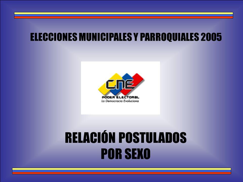 ELECCIONES MUNICIPALES Y PARROQUIALES 2005 RELACIÓN POSTULADOS POR SEXO