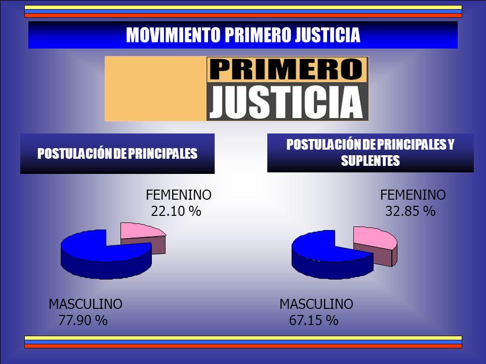 MASCULINO 77.90 % FEMENINO 22.10 % MOVIMIENTO PRIMERO JUSTICIA POSTULACIÓN DE PRINCIPALES POSTULACIÓN DE PRINCIPALES Y SUPLENTES MASCULINO 67.15 % FEM