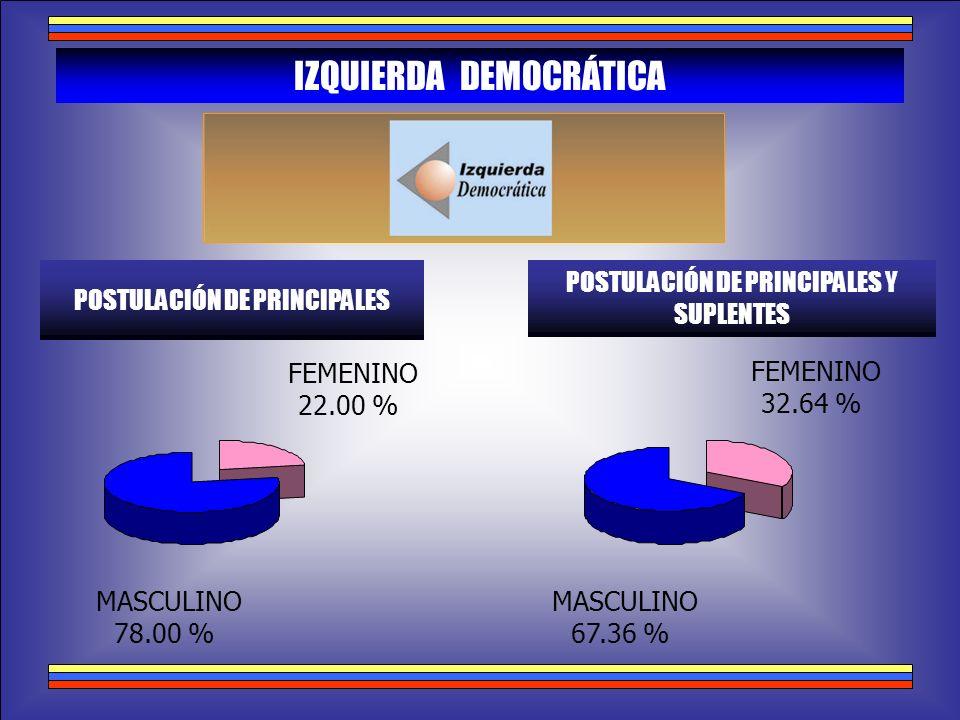 MASCULINO 78.00 % FEMENINO 22.00 % IZQUIERDA DEMOCRÁTICA POSTULACIÓN DE PRINCIPALES POSTULACIÓN DE PRINCIPALES Y SUPLENTES MASCULINO 67.36 % FEMENINO