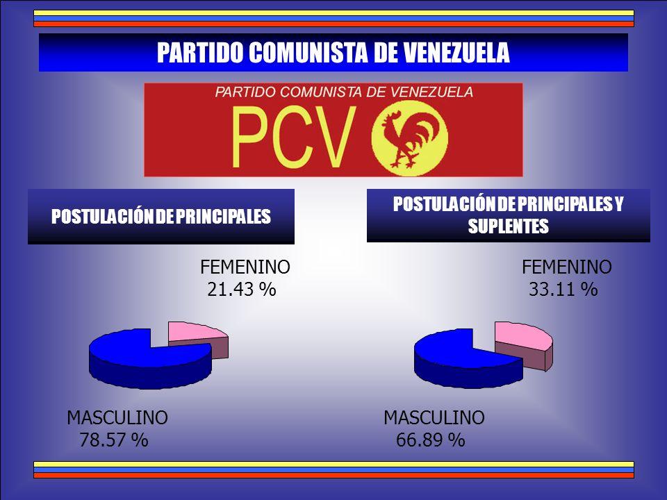 PARTIDO COMUNISTA DE VENEZUELA POSTULACIÓN DE PRINCIPALES POSTULACIÓN DE PRINCIPALES Y SUPLENTES MASCULINO 78.57 % FEMENINO 21.43 % MASCULINO 66.89 %