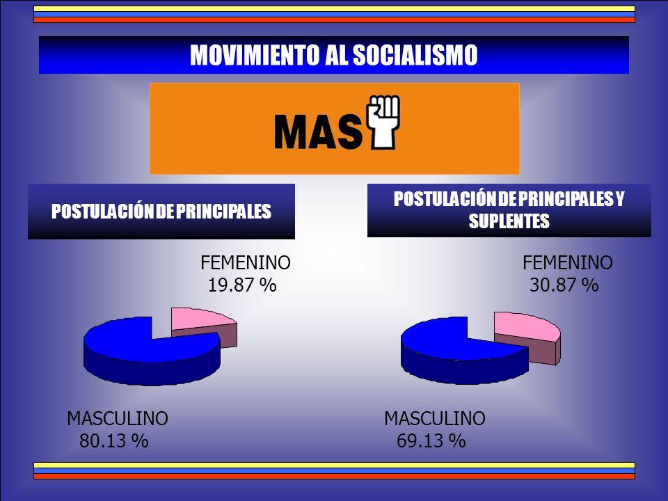 MASCULINO 80.13 % FEMENINO 19.87 % MOVIMIENTO AL SOCIALISMO POSTULACIÓN DE PRINCIPALES POSTULACIÓN DE PRINCIPALES Y SUPLENTES MASCULINO 69.13 % FEMENI