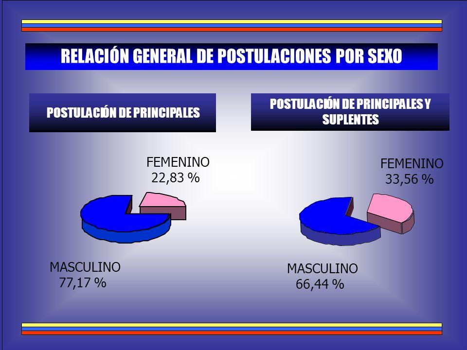 RELACIÓN GENERAL DE POSTULACIONES POR SEXO POSTULACIÓN DE PRINCIPALES POSTULACIÓN DE PRINCIPALES Y SUPLENTES MASCULINO 66,44 % FEMENINO 33,56 % MASCUL