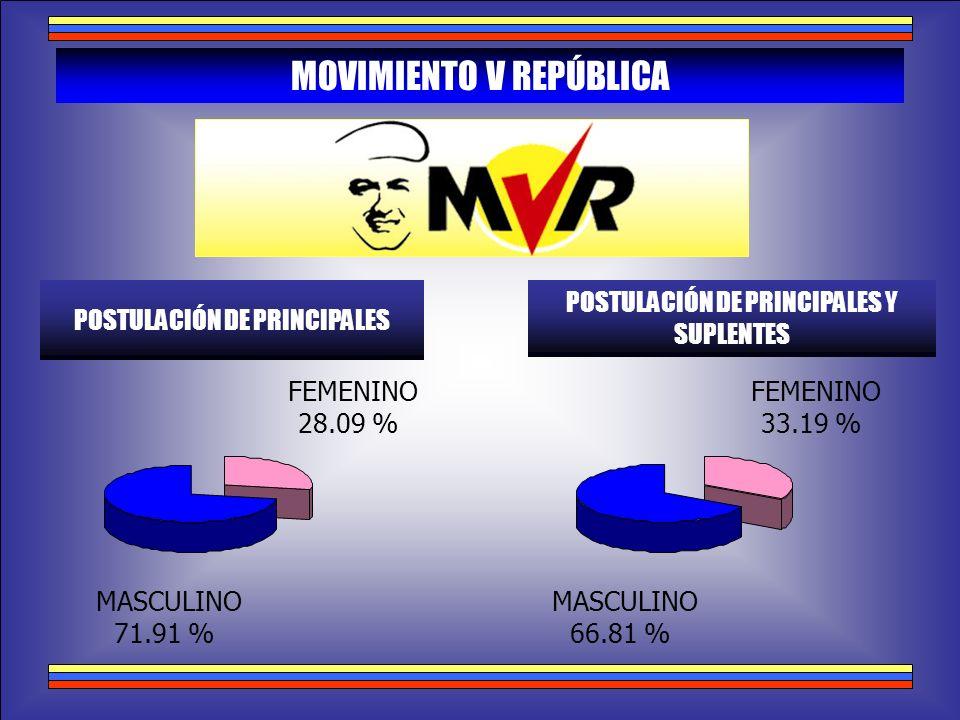 PATRIA PARA TODOS POSTULACIÓN DE PRINCIPALES POSTULACIÓN DE PRINCIPALES Y SUPLENTES MASCULINO 74.60 % FEMENINO 25.40 % MASCULINO 66.11 % FEMENINO 33.89 %
