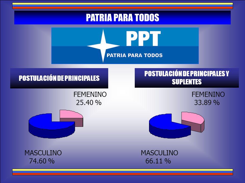 PATRIA PARA TODOS POSTULACIÓN DE PRINCIPALES POSTULACIÓN DE PRINCIPALES Y SUPLENTES MASCULINO 74.60 % FEMENINO 25.40 % MASCULINO 66.11 % FEMENINO 33.8