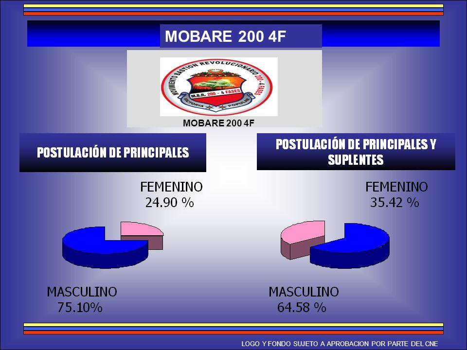 MOBARE 200 4F LOGO Y FONDO SUJETO A APROBACION POR PARTE DEL CNE
