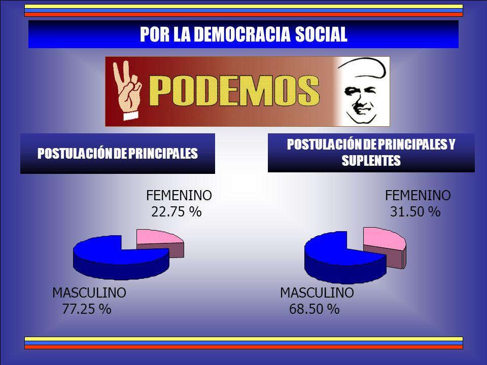 POR LA DEMOCRACIA SOCIAL POSTULACIÓN DE PRINCIPALES POSTULACIÓN DE PRINCIPALES Y SUPLENTES MASCULINO 77.25 % FEMENINO 22.75 % MASCULINO 68.50 % FEMENI