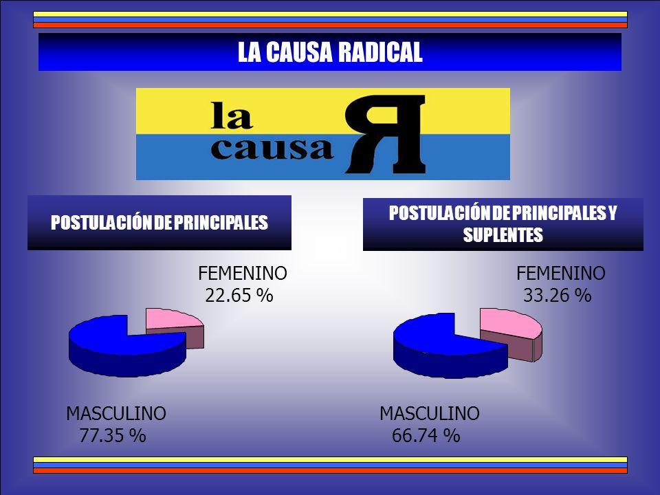 MASCULINO 77.35 % FEMENINO 22.65 % LA CAUSA RADICAL POSTULACIÓN DE PRINCIPALES POSTULACIÓN DE PRINCIPALES Y SUPLENTES MASCULINO 66.74 % FEMENINO 33.26