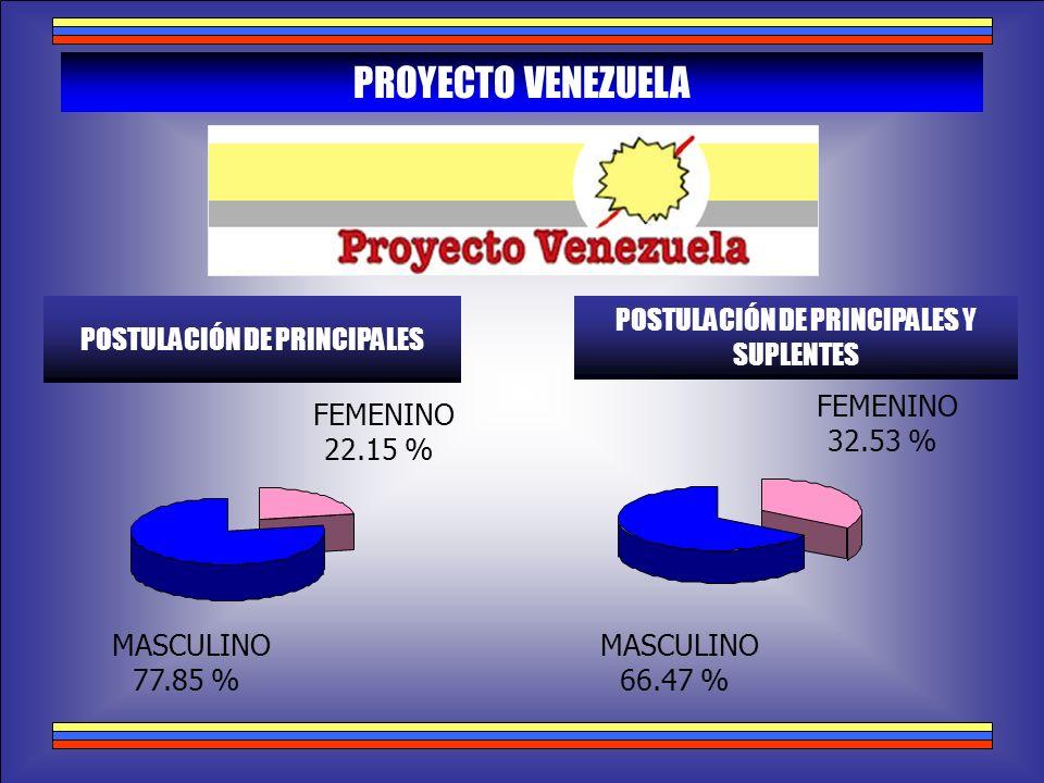PROYECTO VENEZUELA POSTULACIÓN DE PRINCIPALES POSTULACIÓN DE PRINCIPALES Y SUPLENTES MASCULINO 77.85 % FEMENINO 22.15 % MASCULINO 66.47 % FEMENINO 32.