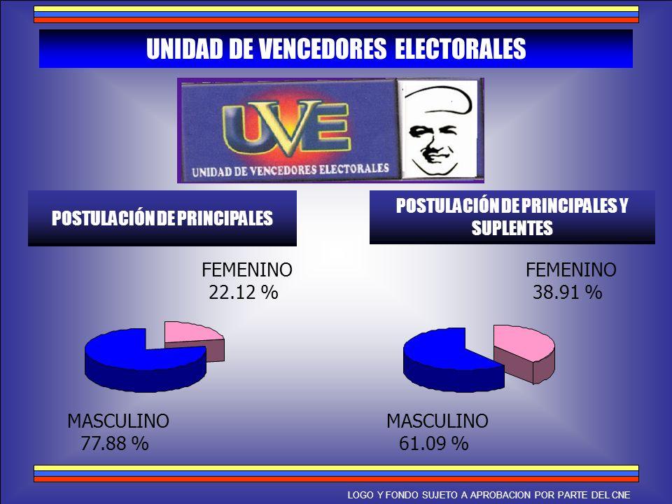 UNIDAD DE VENCEDORES ELECTORALES POSTULACIÓN DE PRINCIPALES POSTULACIÓN DE PRINCIPALES Y SUPLENTES MASCULINO 77.88 % FEMENINO 22.12 % MASCULINO 61.09