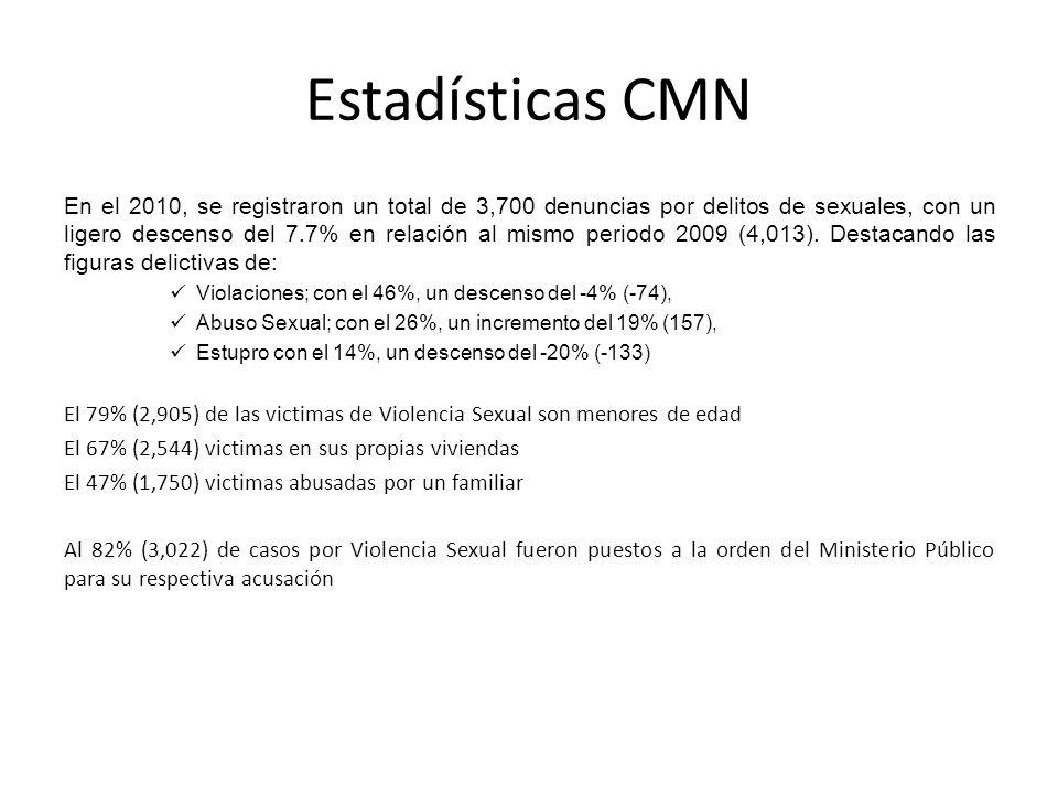 Estadísticas CMN En el 2010, se registraron un total de 3,700 denuncias por delitos de sexuales, con un ligero descenso del 7.7% en relación al mismo
