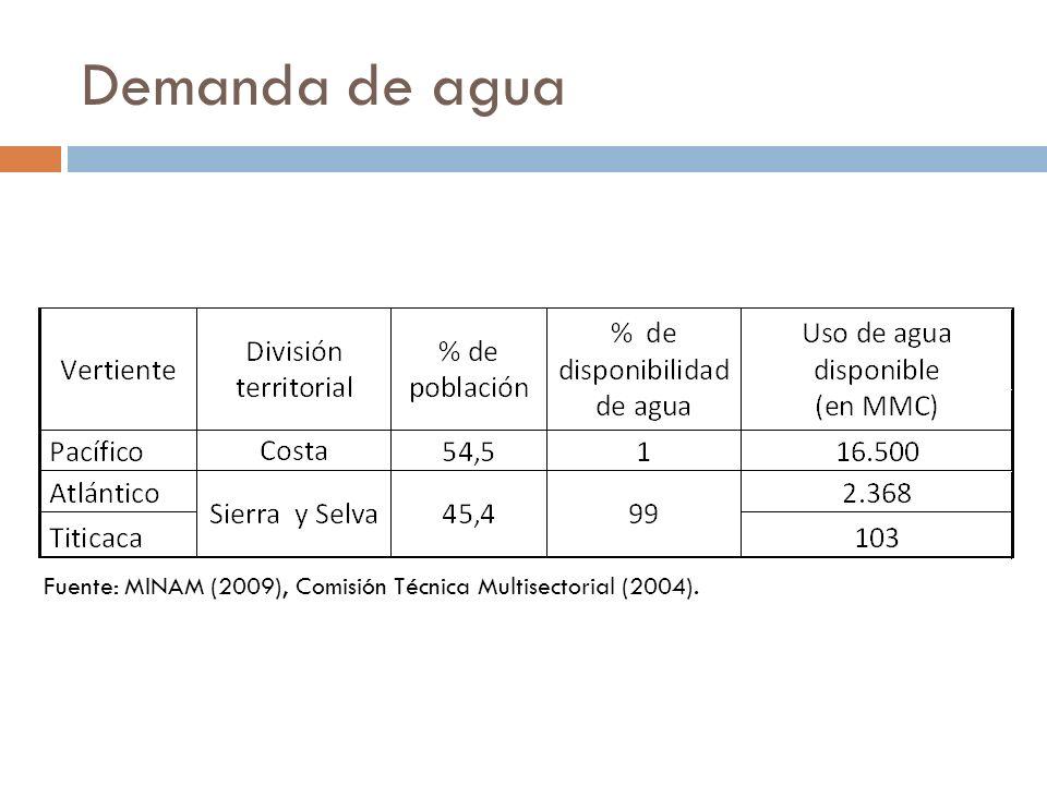 Demanda de agua Fuente: MINAM (2009), Comisión Técnica Multisectorial (2004).