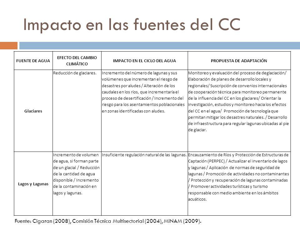 Impacto en las fuentes del CC FUENTE DE AGUA EFECTO DEL CAMBIO CLIMÁTICO IMPACTO EN EL CICLO DEL AGUAPROPUESTA DE ADAPTACIÓN Glaciares Reducción de gl