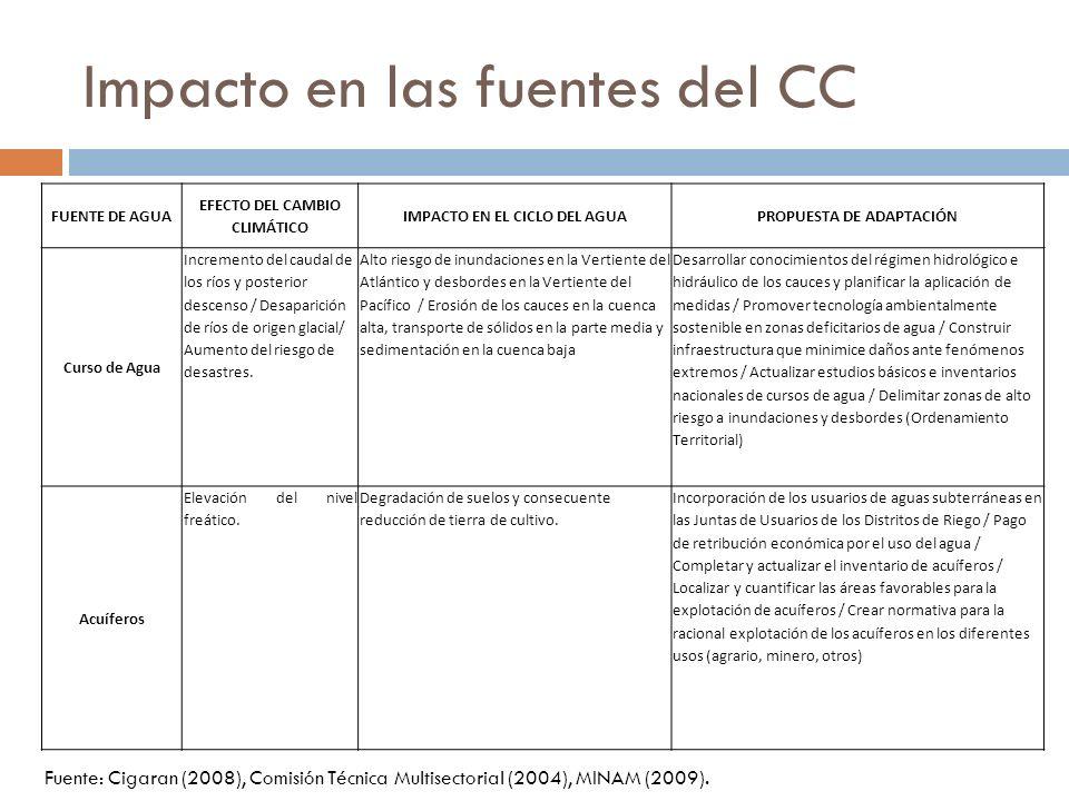 Impacto en las fuentes del CC FUENTE DE AGUA EFECTO DEL CAMBIO CLIMÁTICO IMPACTO EN EL CICLO DEL AGUAPROPUESTA DE ADAPTACIÓN Curso de Agua Incremento
