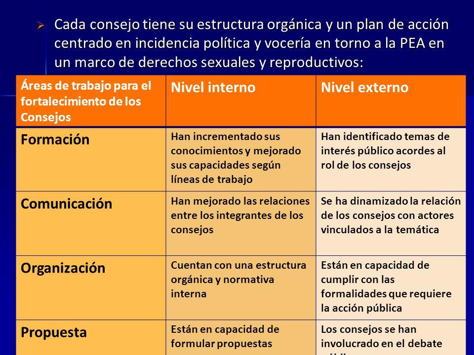 Regiones que cuentan con comités consultivos: RegiónTaa de embarazo Adolescente según ENDES 2010 Ayacucho20,1 Lima10,8 Loreto31,8 Tumbes12,6 Ucayali21,1 Nacional13,5