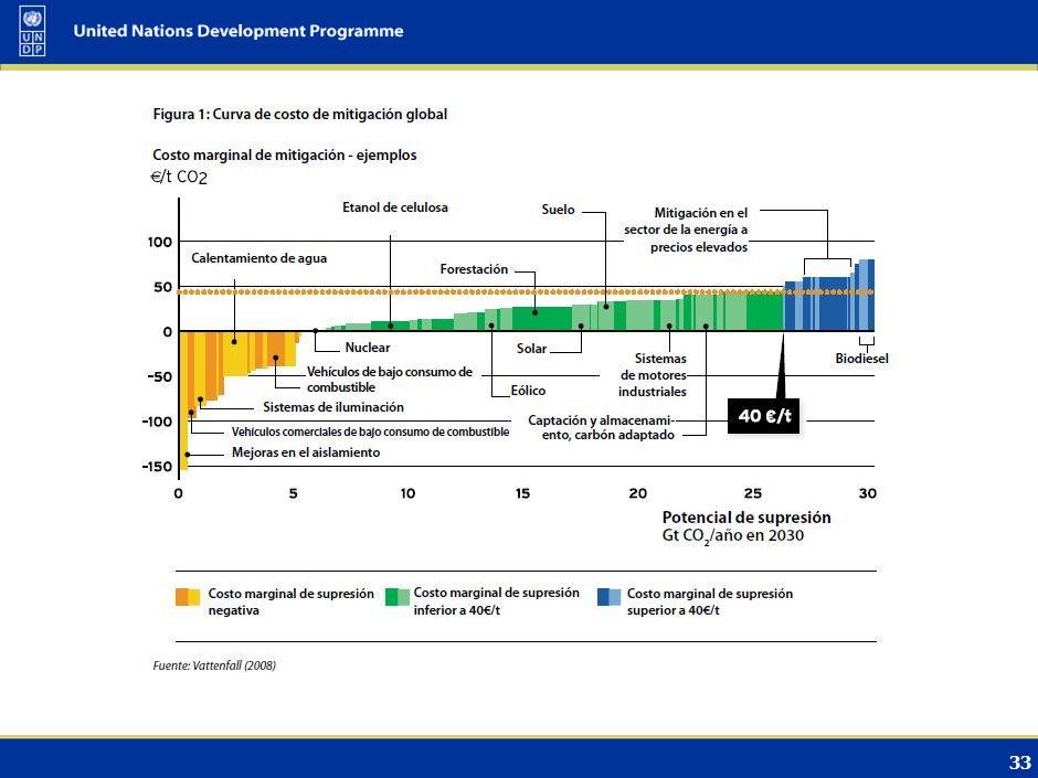 32 Qué sabemos Las inversiones en energías limpias están creciendo rápidamente, incluyendo nuevos productos y mercados financieros Existe una brecha financiera sustancial para el aumento de escala requerido Se deben reforzar los incentivos del sector privado Las tecnologías más favorecidas de los últimos años son: eólica, solar, biocombustibles (las renovables son crecientemente relevantes) Los mercados de carbono (incluyendo MDL) pueden jugar un importante papel para los países en desarrollo Los países con ingresos menores o más bajos aún deben ver los beneficios Etapas de las opciones tecnológicas: Investigación, desarrollo y demostración/ difusión/ transferencia