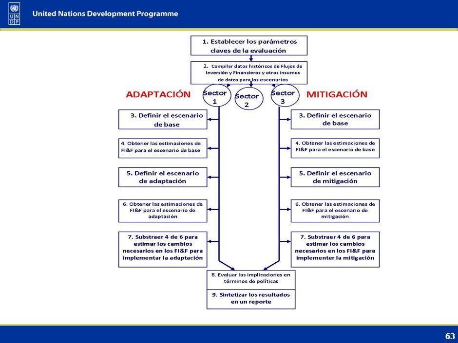 62 Medidas de control de gestión de archivos; Procedimientos y cronogramas para compartir datos; Instrucciones editoriales (por ej.: uso de siglas, in