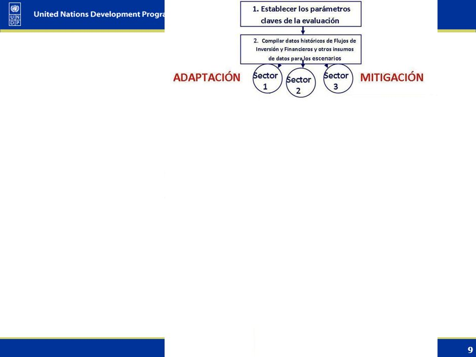 8 Medidas de control de gestión de archivos; Procedimientos y cronogramas para compartir datos; Instrucciones editoriales (por ej.: uso de siglas, ins
