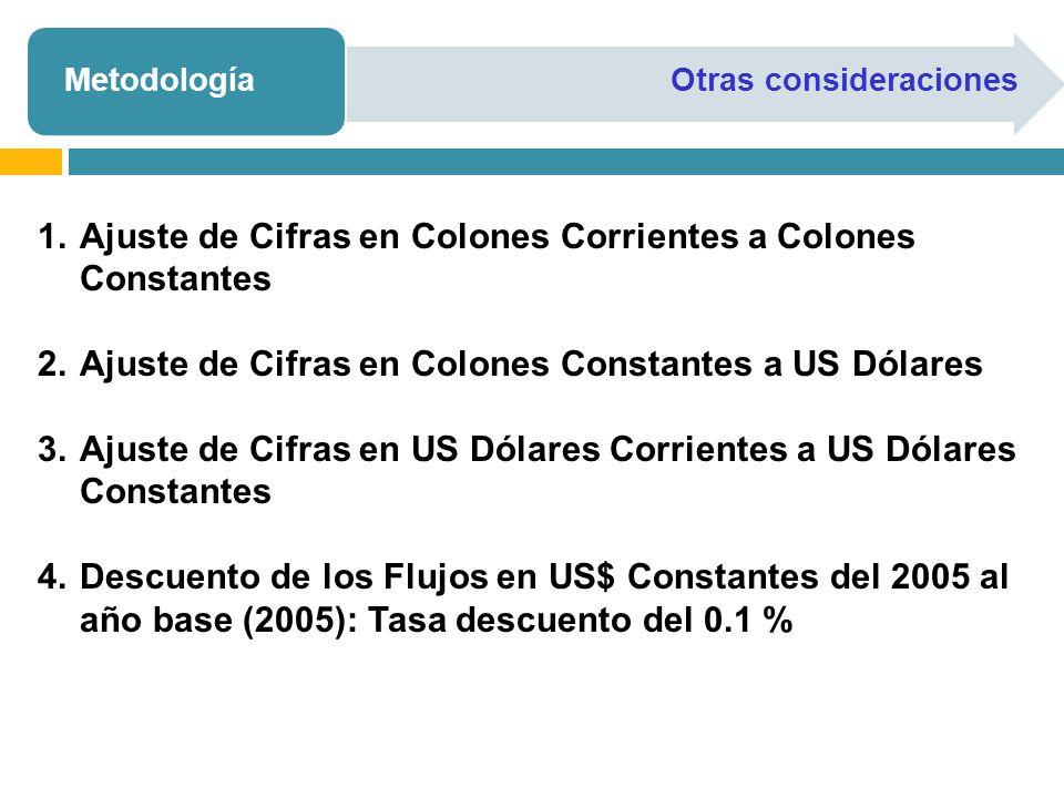 MetodologíaOtras consideraciones 1.Ajuste de Cifras en Colones Corrientes a Colones Constantes 2.Ajuste de Cifras en Colones Constantes a US Dólares 3