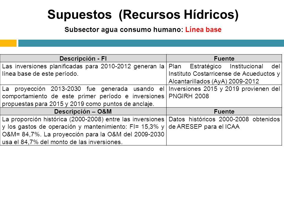Subsector agua consumo humano: Línea base Supuestos (Recursos Hídricos) Descripción - FIFuente Las inversiones planificadas para 2010-2012 generan la