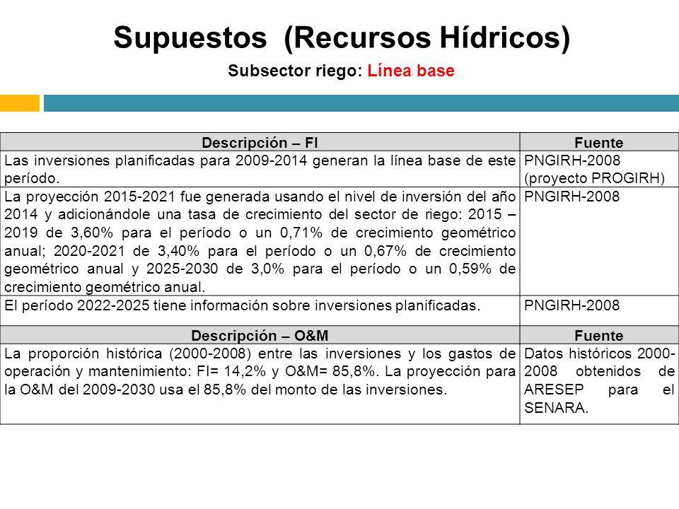 Subsector riego: Línea base Descripción – FIFuente Las inversiones planificadas para 2009-2014 generan la línea base de este período. PNGIRH-2008 (pro