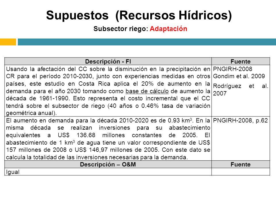 Subsector riego: Adaptación Descripción - FIFuente Usando la afectación del CC sobre la disminución en la precipitación en CR para el período 2010-203