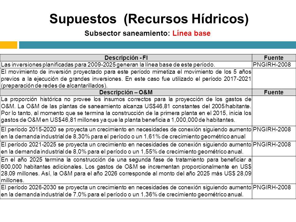 Subsector saneamiento: Línea base Descripción - FIFuente Las inversiones planificadas para 2009-2025 generan la línea base de este período.PNGIRH-2008